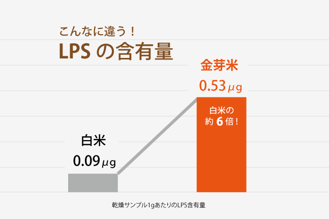 LPS含有量グラフ